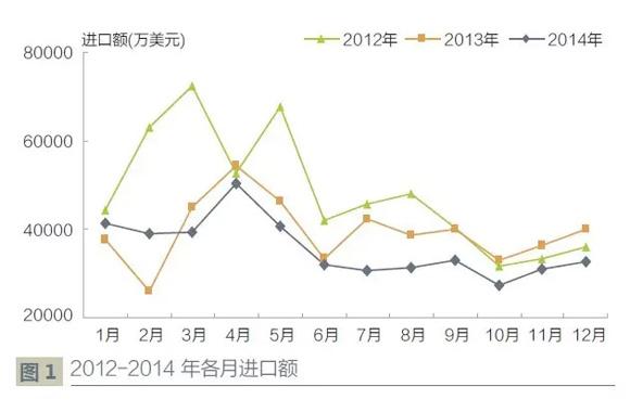 2014_年工程机器产物进出口商业阐发_出口微增