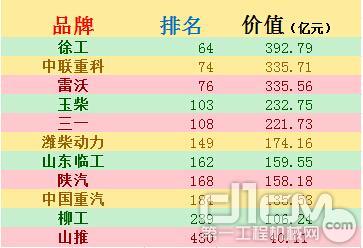 中国工程机械板块品牌排行榜