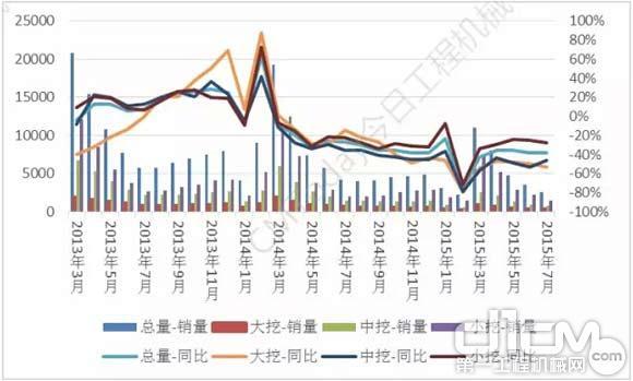 图1 挖掘机销量及同比增速