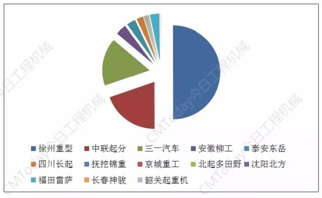 表1:汽车起重机企业前11月累计销量占比