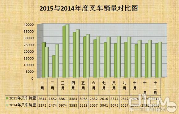 2015与2014年度叉车销量对比图(台)