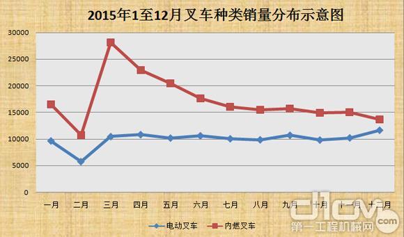 2015年度叉车销量分布图(台)