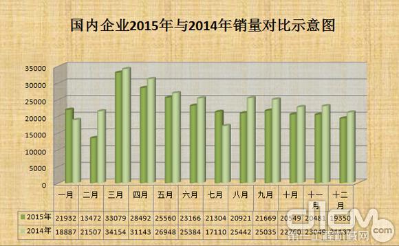 国内企业2015年与2014年销量对比图(台)