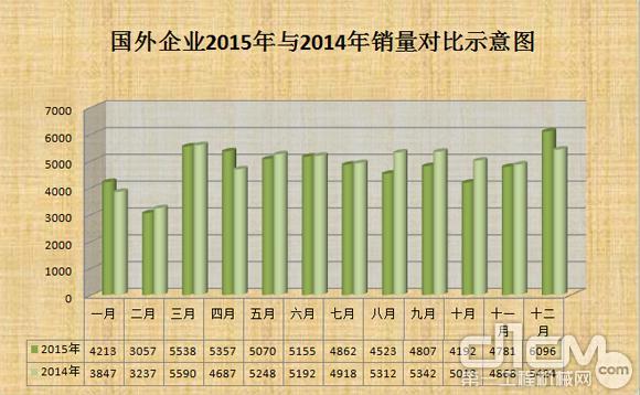 国外企业2015年与2014年在国内销量对比图(台)
