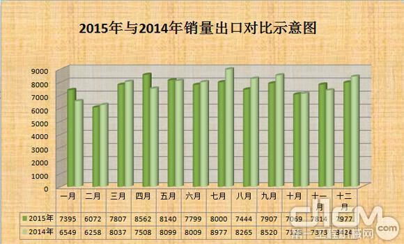 2015年与2014年叉车销量出口对比示意图(台)