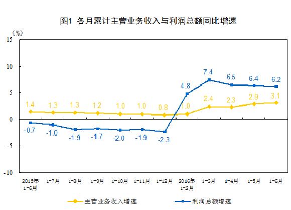 统计局:上半年规模以上工业企业利润增长6.2%