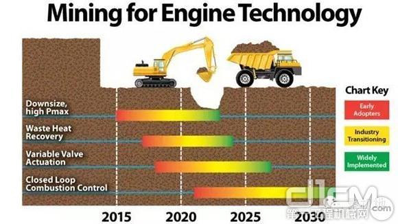 未來趨勢 影響柴油發動機效率的4項技術