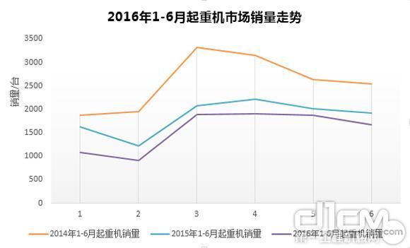 2016年上半年起重机销量同比下滑15.66% 降幅收窄