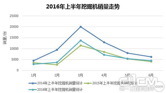 2016上半年工程机械市场主要机型销量盘点