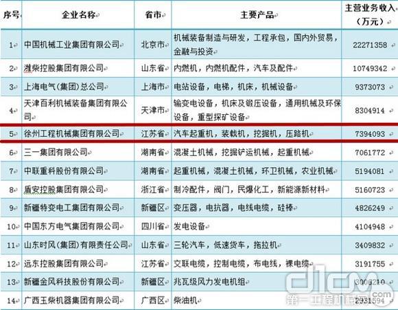 2015年度中国机械工业百强企业排名中,徐工位列第五,同样是入围的工程机械企业中的第一名