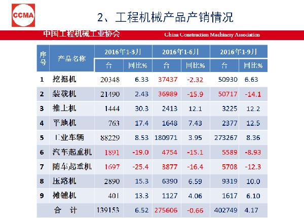 2016年9月份挖掘机销量同比增长71.4%