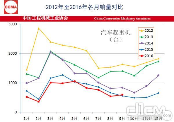 2012年至2016年各月销量对比