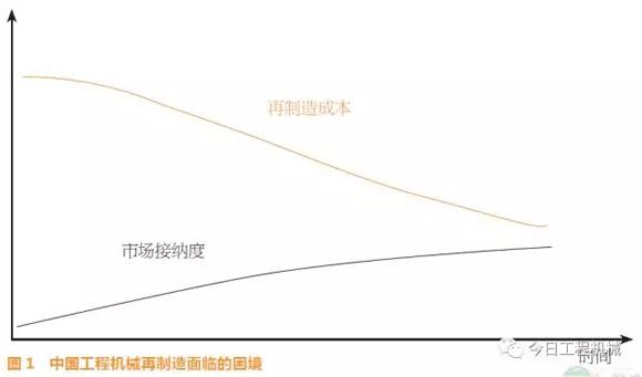 中国工程机械再制造面临的困境