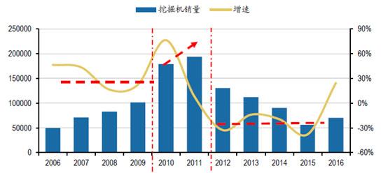 2006-2016年发掘机销量及增速(图1)