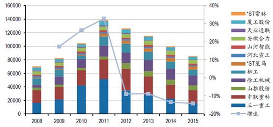 工程机器企业代表企业员工人数及增速(人)(图6)
