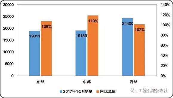 挖掘机械分会发布2017年1-5月中国挖掘机械国内市场销量分析