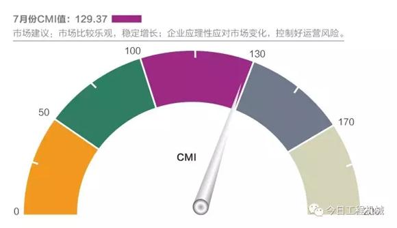 工程机械7月CMI指数环比小幅降低 市场进入年度淡季
