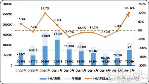 圖1 近十年中國挖掘機械市場同期銷量及同比變化情況