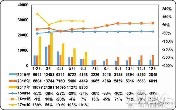 图2 2015-2017年中国挖掘机械市场销量及同比变化情况