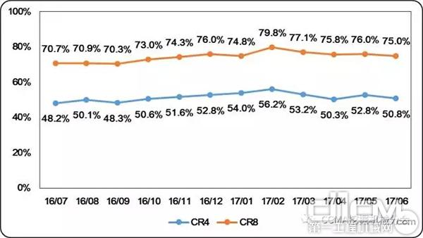 圖8 近一年中國挖掘機械市場集中度變化情況