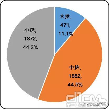 图9 2017年1-6月中国挖掘机械出口市场产品结构