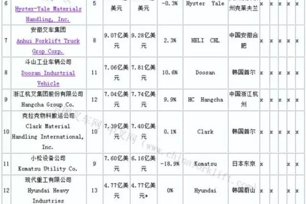 2016年全球叉车20强供应商排行榜
