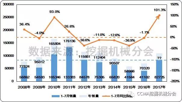 图1--近十年中国挖掘机械市场同期销量及同比变化情况