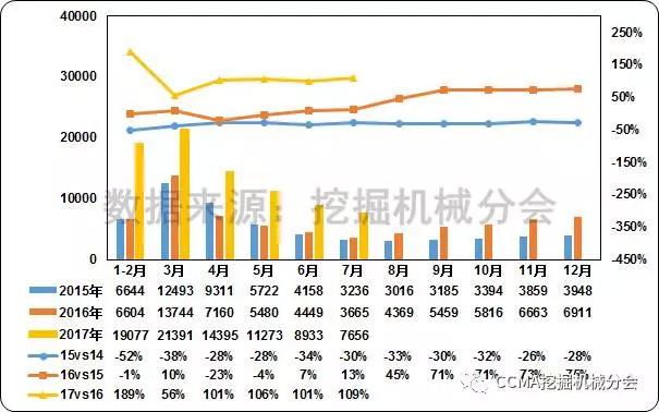 图2--2015—2017年中国挖掘机械市场销量及同比变化情况