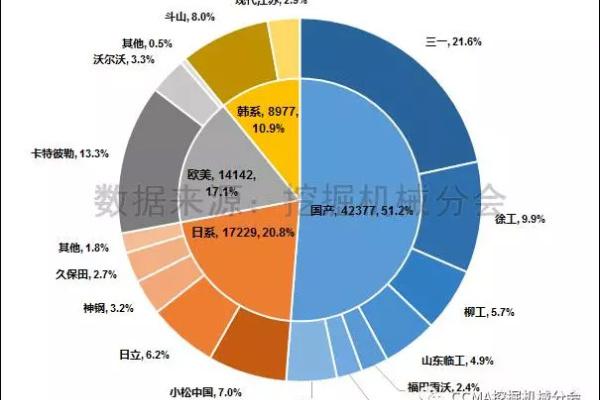图3--2017年1-7月中国挖掘机械市场品牌格局