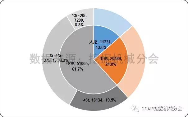 图5--2017年1-7月中国挖掘机械市场产品结构