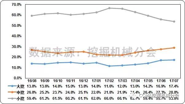图6--近一年中国挖掘机械市场产品结构变化情况