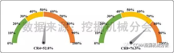 图7--2017年1-7月中国挖掘机械市场集中度