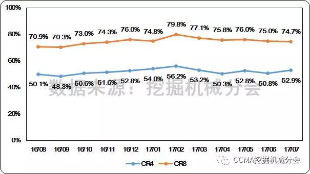 图8--近一年中国挖掘机械市场集中度变化情况