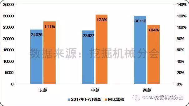 图11--2017年1-7月不同地区挖掘机械销量和同比变化情况2.
