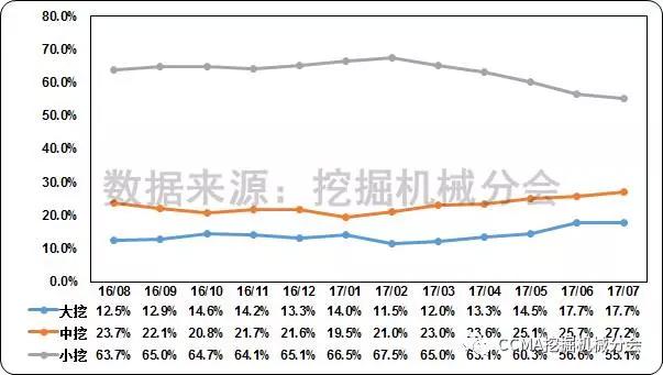 图16--近一年国内挖掘机械市场产品结构变化情况.