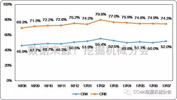 图19--近一年国内挖掘机械市场集中度变化情况.