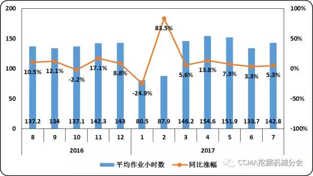 图26--近一年小松建筑机械平均作业小时数变化情况.