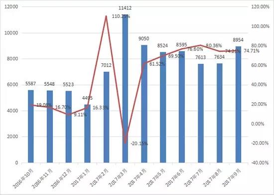 9月装载机销量增长