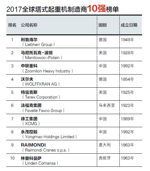 2017全球塔式起重机制造商10强榜单