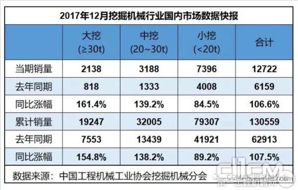 2017年12月挖掘机械行业国内市场数据快报