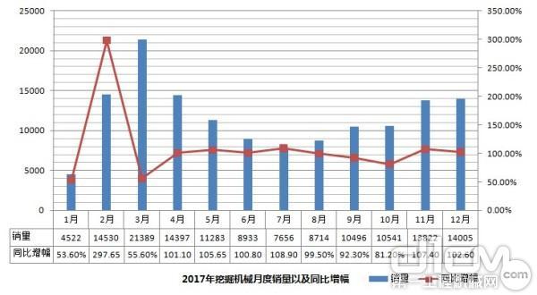 2017年挖掘机械月度销量以及同比增幅