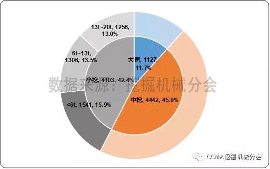 图2 2017年中国挖掘机械出口市场产品结构