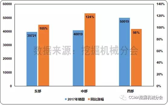 图3 2017年不同地区挖掘机械销量和同比变化情况1