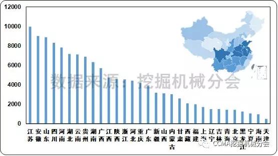 图9 2017年国内挖掘机械市场各省份销量