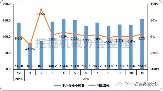 图12 近一年小松建筑机械平均作业小时数变化情况(数据来源:http://www.komatsu.com/)