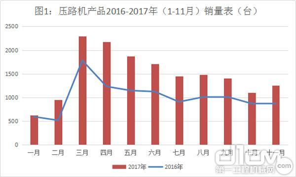 图1:压路机产品2016-2017年(1-11月)销量表(台)
