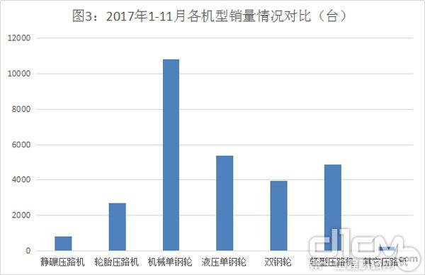 图3:2017年1-11月各机型销量情况对比(台)