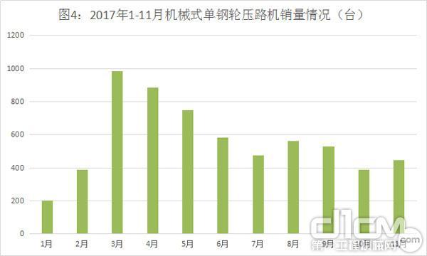 图4:2017年1-11月机械式单钢轮压路机销量情况(台)