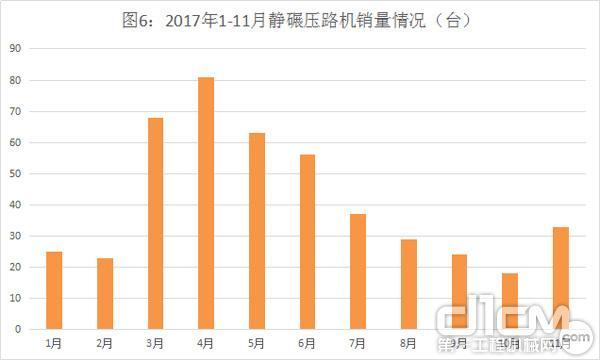 图6:2017年1-11月<a href=http://product.d1cm.com/jingnianyaluji/ target=_blank>静碾压路机</a>销量情况(台)