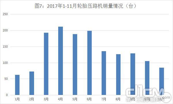 图7:2017年1-11月<a href=http://product.d1cm.com/luntaiyaluji/ target=_blank>轮胎压路机</a>销量情况(台)